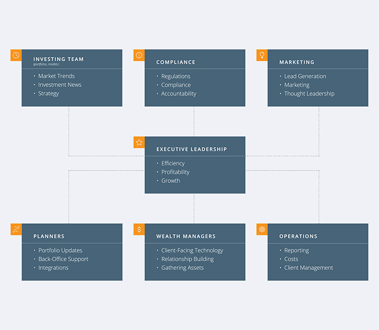 Firm organization structure